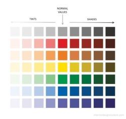 Colour values scale