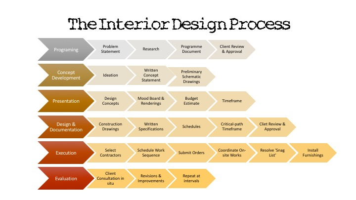 The interior design process the interior design student for Interior design process