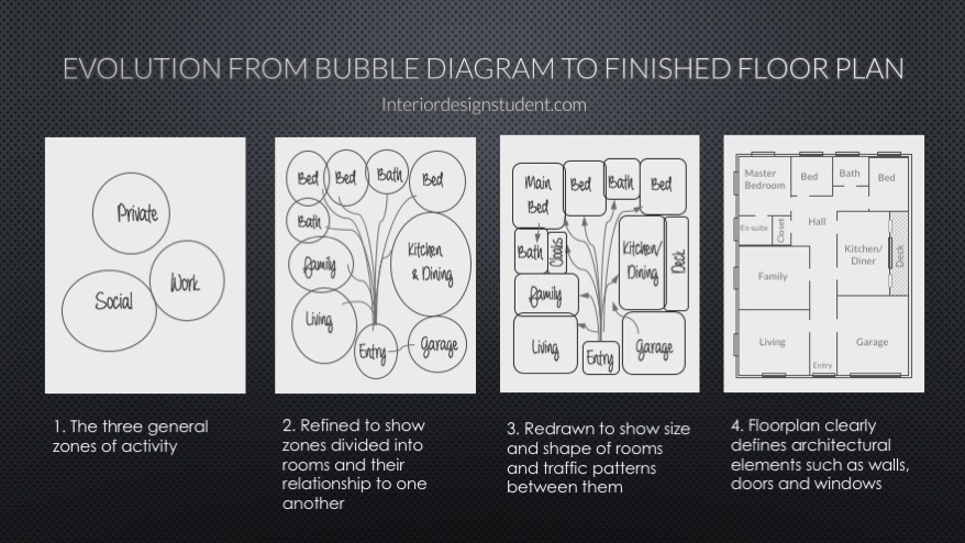 ppt evolution of bubble diagram to floor plan